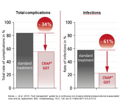 2015-Benes-Study-CNAP-PPV-Outcome-Improvement