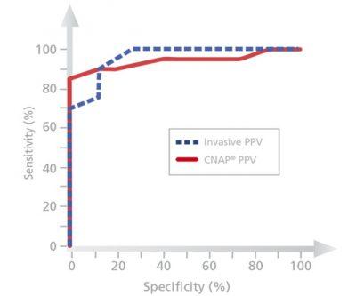 CNAP-PPV-vs-Arterial-PPV-study-Bias2010